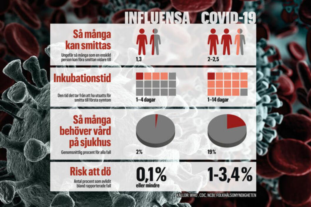 Jämförelse mellan corona och vanlig influensa.