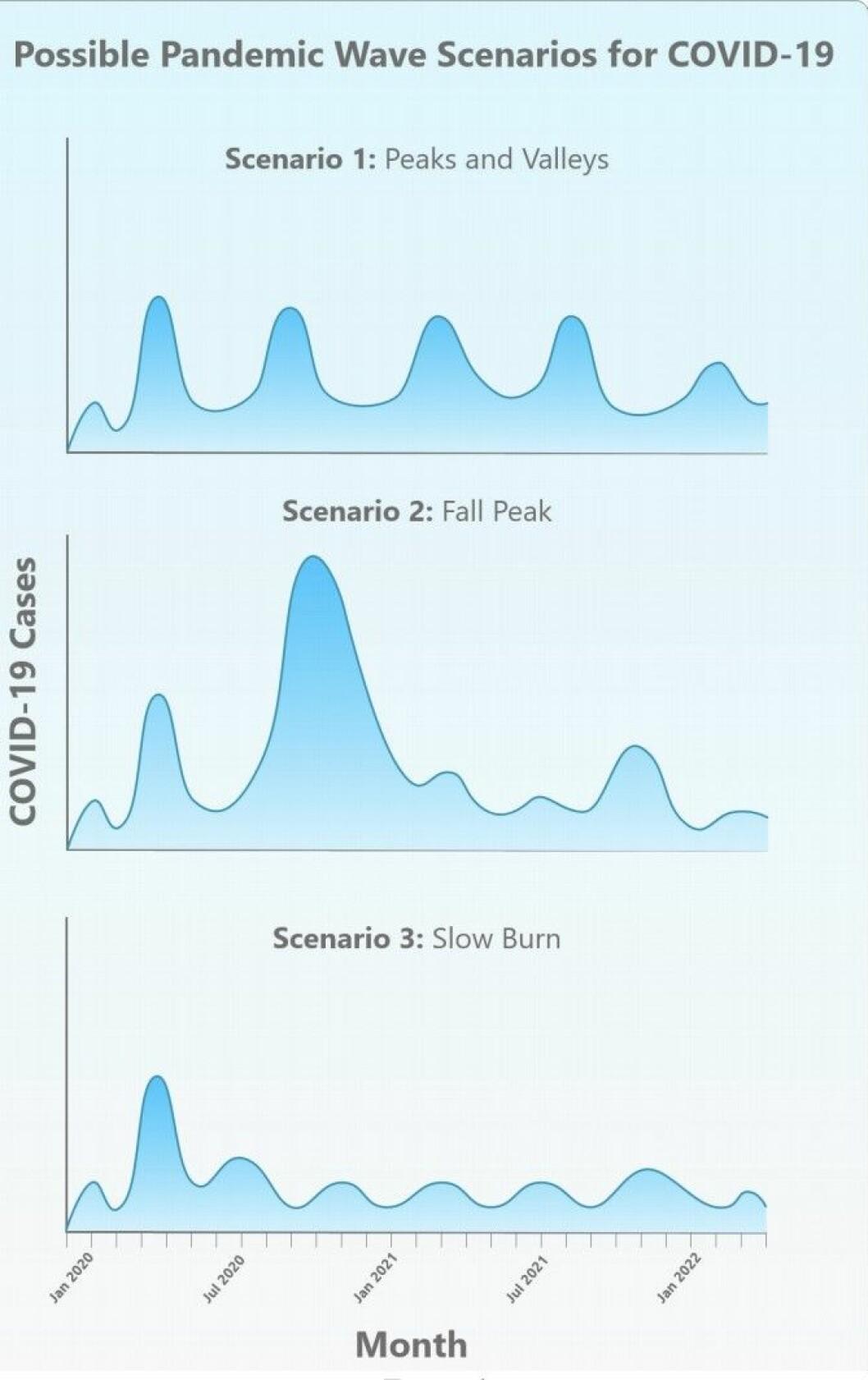 Flera coronavågor framöver